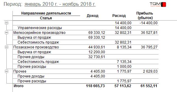 Доходы и расходы по статьям