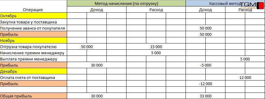 Метод начисления