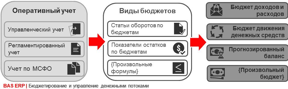 простая методика выведения прогноза движения валют