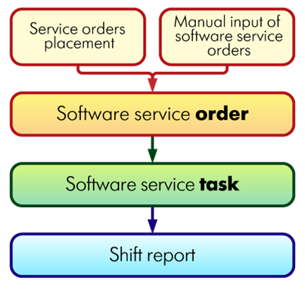 Software service order task report  1С:Підприємство ERP
