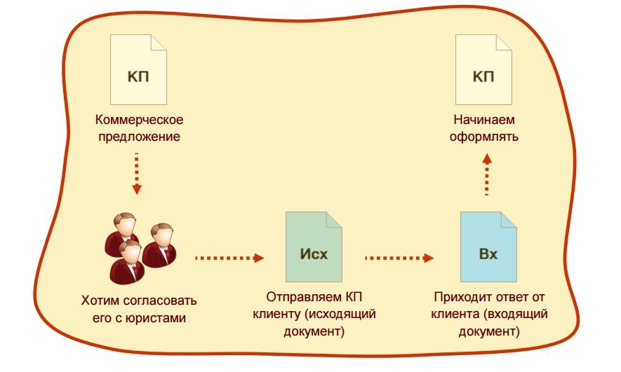 Коммерческое предложение по внедрению 1с документооборот в книгу покупок ндс при импорте в 1с