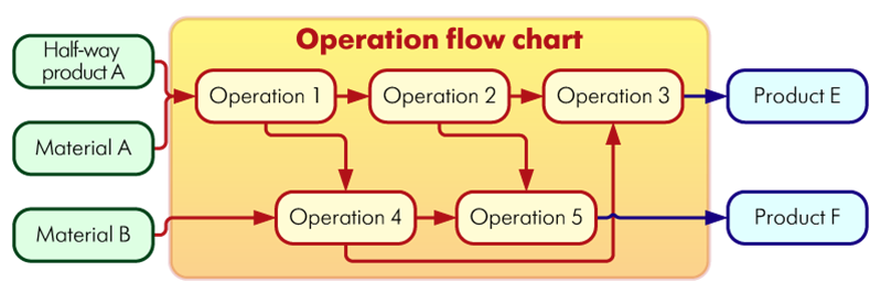 Operation flow chart