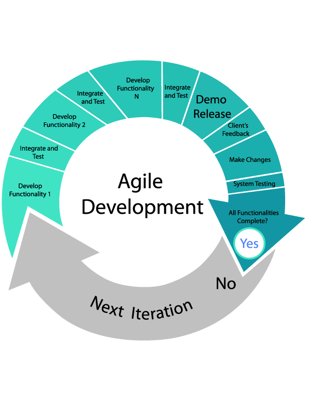 Agile Scrum cycle. Methodology for Software Development
